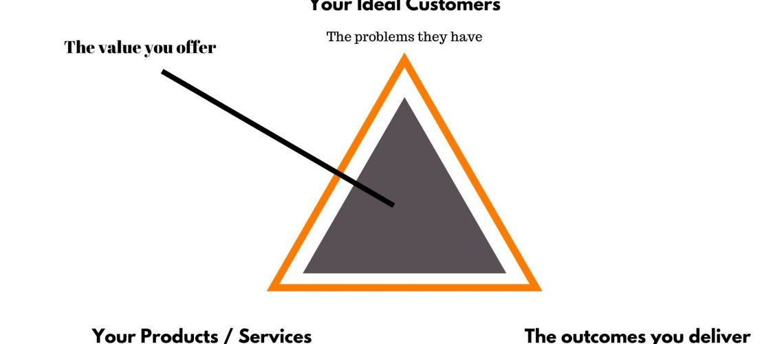 Your Ideal Customers (2)